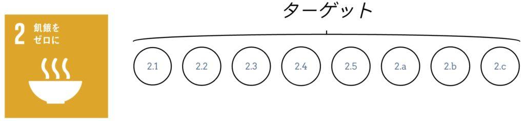 目標2 ターゲット