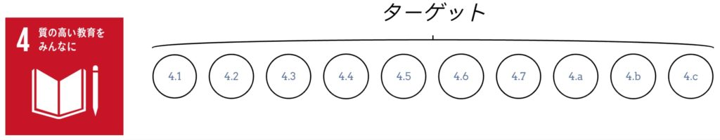 目標4 ターゲット