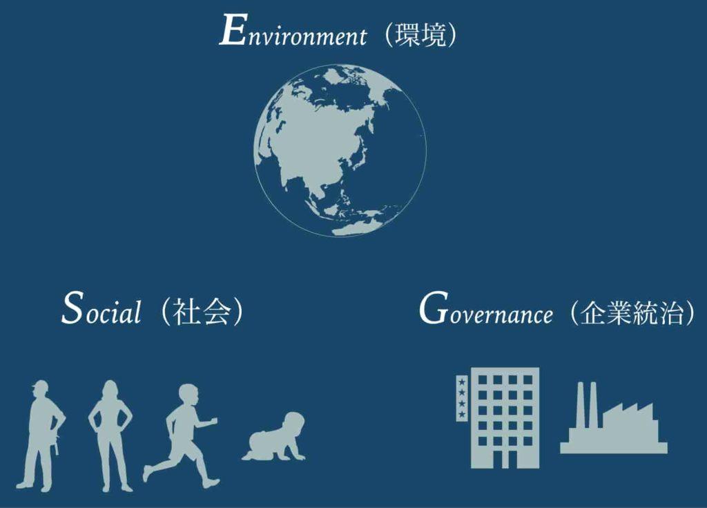 SDGs 目標17 ESG投資
